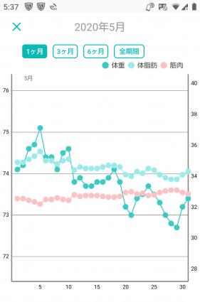 -10キロの体重グラフ(1ヶ月目)