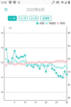 -10キロの体重グラフ(2ヶ月目)