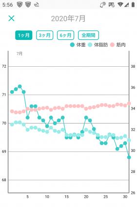 -10キロの体重グラフ(3ヶ月目)