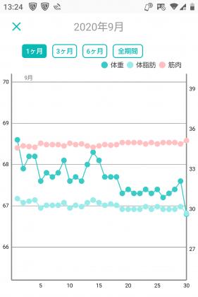-10キロの体重グラフ(5ヶ月目)