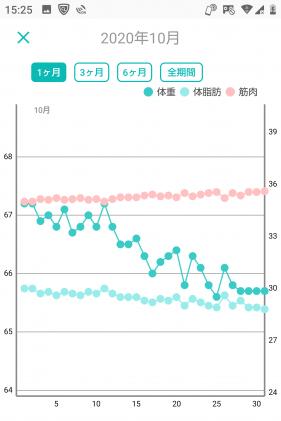 -10キロの体重グラフ(6か月目)