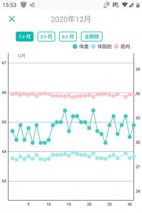 -10キロの体重グラフ(8か月目)