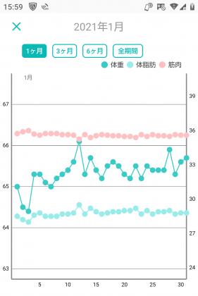 -10キロの体重グラフ(9か月目)