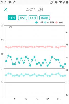 -10キロの体重グラフ(10か月目)