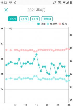 -10キロの体重グラフ(12か月目)
